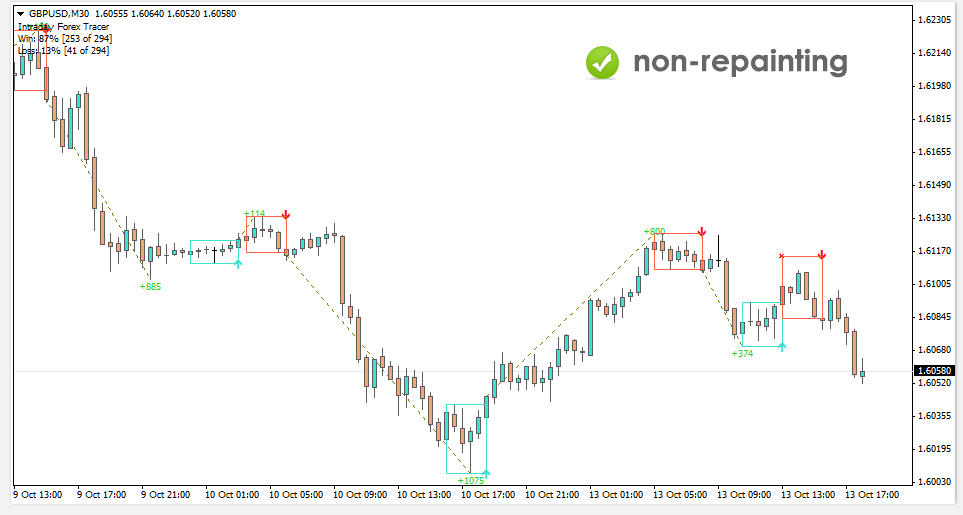 Intraday forex tracer